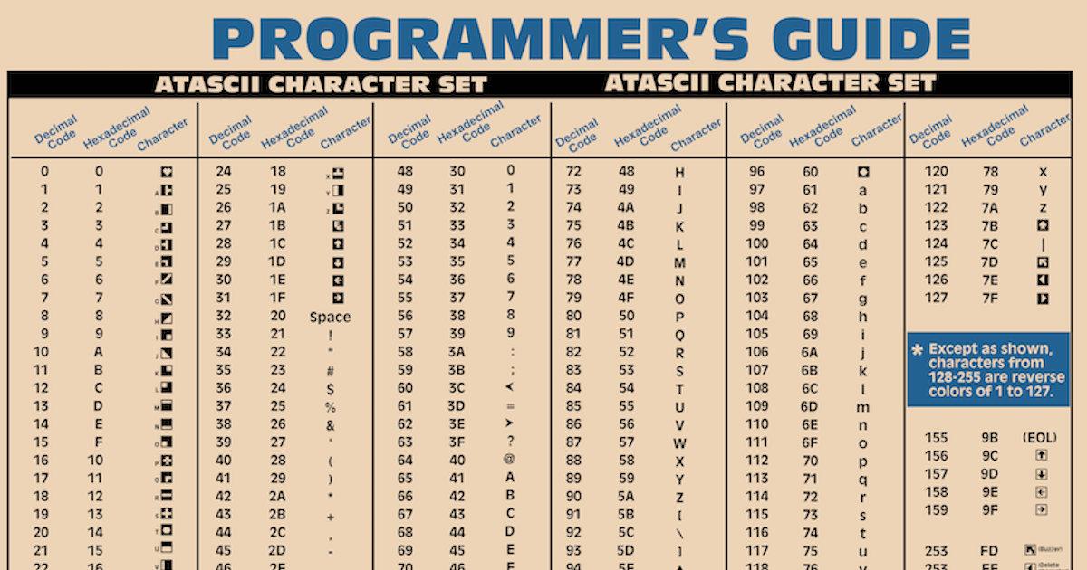 Atari Programmers Guide, 1981